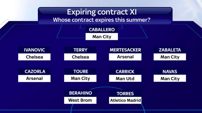 PL expiring contracts
