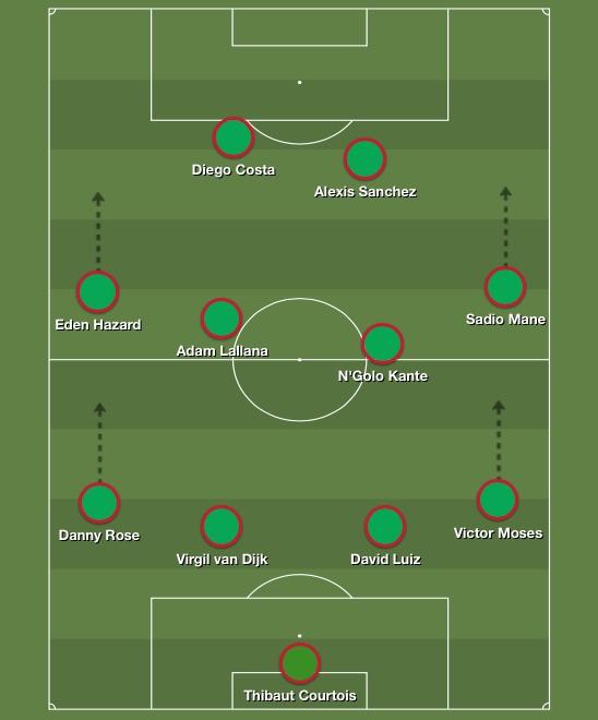 Premier League team of the season so far 2016-17