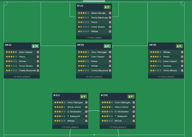 Chelsea team report on FM18