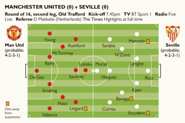 Man Utd XI vs Sevilla