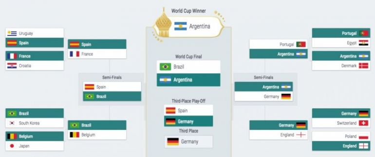 My predictions in the Stars £100m Challenge see Argentina beating Brazil in the final
