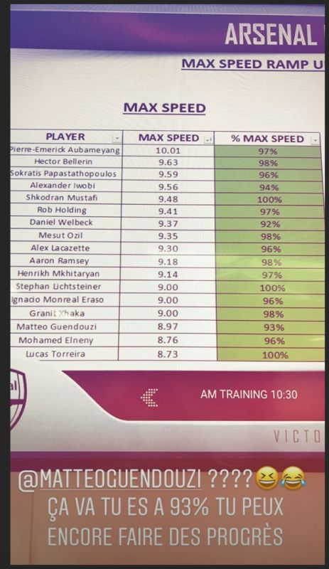 Aubameyang Arsenal speed stats