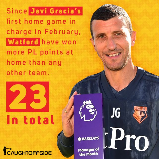 Javi Gracia manager of the month