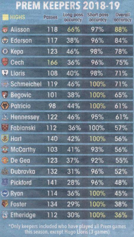 alisson stats