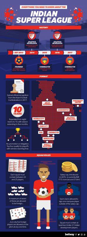 Indian Super League Graphic