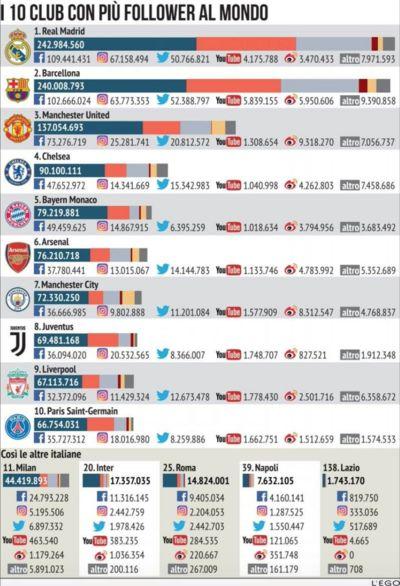 most followed clubs list